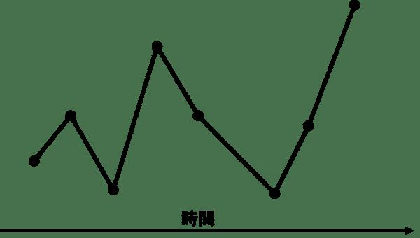 時間軸のグラフ